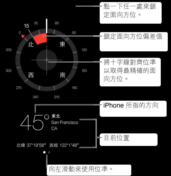 「指南針」會告訴您 iPhone 指向的方向。 若要尋找您面對的方向,平放手持 iPhone 並指向您面前的方向(「主畫面」按鈕位於最接近您的位置)。 若要使用水平,請滑至第二頁。