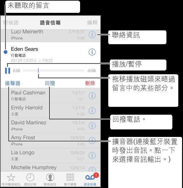 「語音信箱」畫面。 螢幕最上方是標題列,左側是「問候語」按鈕,而右側則是「編輯」按鈕。 標題列下方是來電者在您語音信箱留言的列表。 藍色標記表示留言尚未聽取 。 當您點一下留言時,會顯示播放控制項目,以及「擴音」、「回撥」和「刪除」按鈕。 「簡介」按鈕可讓您查看來電者的聯絡資訊。