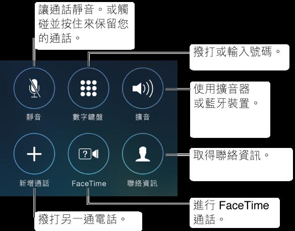 iPhone 螢幕上的一部分,顯示您在通話時的選項按鈕。 這些按鈕是以兩行各三個的方式排列,從左上角到右下角依序為:靜音、數字鍵盤、擴音、新增通話、FaceTime 及聯絡資訊。 您也可以觸碰並按住「靜音」按鈕來將通話保留。 點一下「擴音」按鈕可使用揚聲器或藍牙裝置。