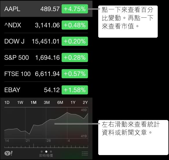「股市」螢幕顯示股票報價和所選股票的時間列。 向左或向右滑動時間列來查看統計數據或新聞文章。