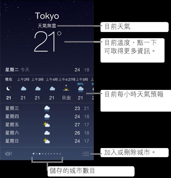天氣螢幕,顯示城市、目前天氣狀況和目前溫度,您可點一下來查看更多資訊。 在其下方為目前每小時的預測,接著是未來 5 天的天氣預報。 位於中央底部的一排圓點則顯示城市數量。 點一下右下角的「編輯」按鈕來編輯或刪除城市。