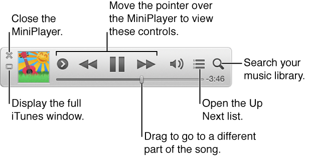 Move the pointer over the iTunes MiniPlayer to view the controls: Close the MiniPlayer, Return to the main iTunes window, View and edit the Up Next list, Search your music library