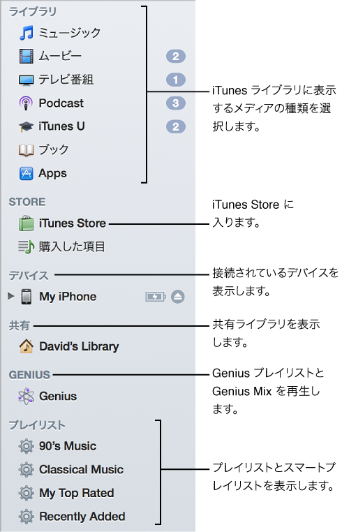 iTunes サイドバー: ライブラリを表示する、iTunes Store にアクセスする、接続されているデバイスを表示する、共有ライブラリを表示する、Genius プレイリストや Genius Mix を再生する、プレイリストやスマートプレイリストを表示する