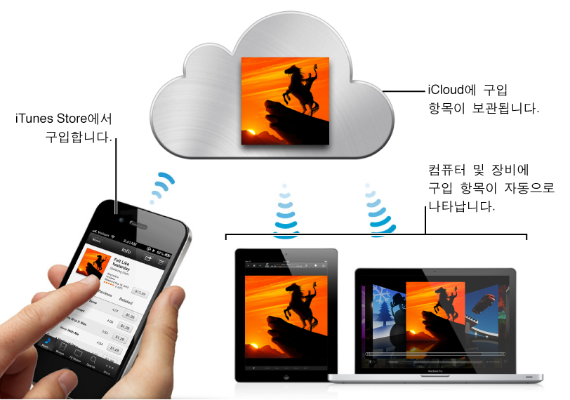 iTunes Store에서 구입하면 iCloud는 구입 항목을 보관하고 구입 항목은 사용자의 컴퓨터 및 장비에 자동으로 나타납니다.