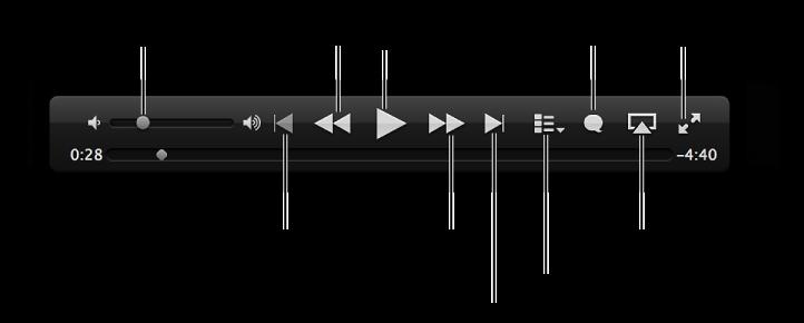 ตัวควบคุมวิดีโอ: ความดังเสียง, วิดีโอก่อนหน้า, สแกนกลับ, เล่น/หยุดพัก, สแกนไปข้างหน้า, วิดีโอถัดไป, ตัวเลือกบท (สำหรับภาพยนตร์เท่านั้น), คำบรรยายใต้ภาพ, AirPlay, เต็มหน้าจอ
