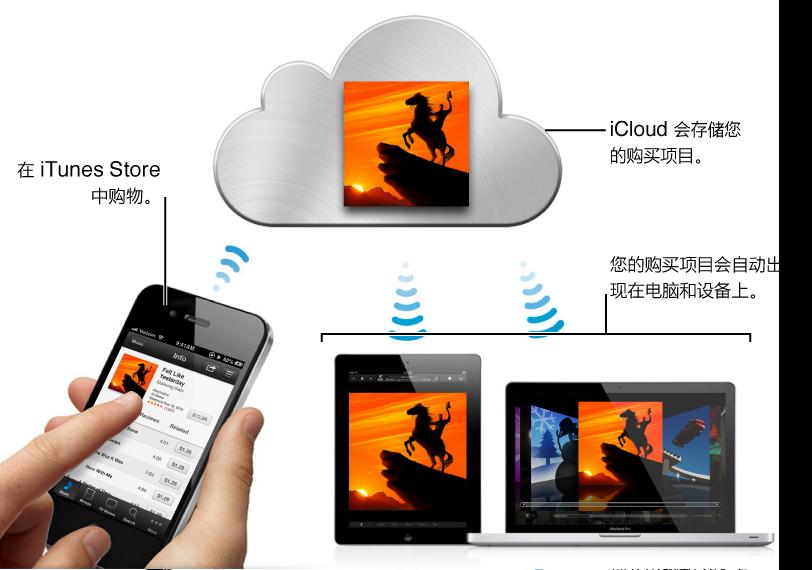当您在 iTunes Store 中购物时,iCloud 会存储您购买的项目,而您购买的项目会自动显示在电脑和设备上。