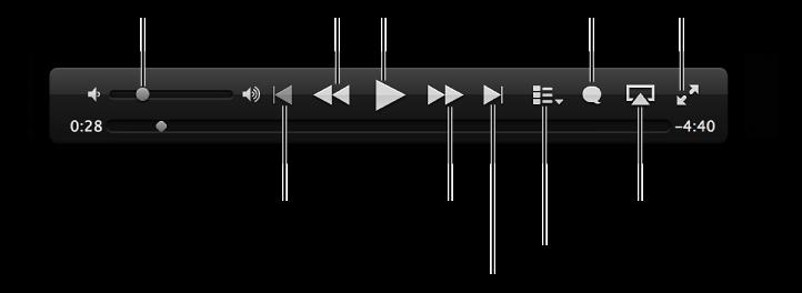 """视频控制: """"音量""""、""""上一个视频""""、""""后退""""、""""播放/暂停""""、""""前进""""、""""下一个视频""""、""""章节选择器""""(仅适用于影片)、""""字幕""""、""""AirPlay""""、""""全屏幕"""""""