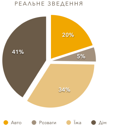 Секторна діаграма з відокремленими секторами