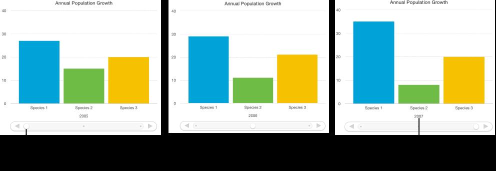 Ba bậc của biểu đồ tương tác, mỗi bậc hiển thị một nhóm dữ liệu khác nhau