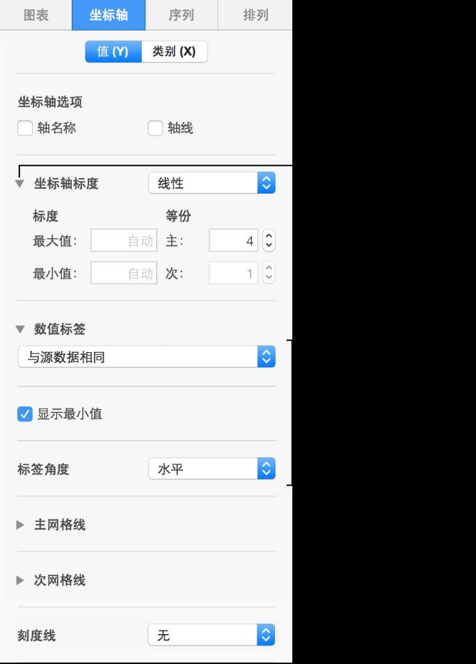 用于格式化图表轴标记的控制