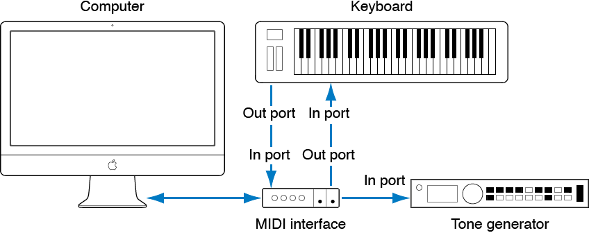 Figure. Illustration showing cabling between MIDI Out/MIDI In port of MIDI keyboard and MIDI In/MIDI Out port of MIDI interface.