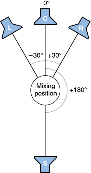Figure. Illustration of LCRS surround format.