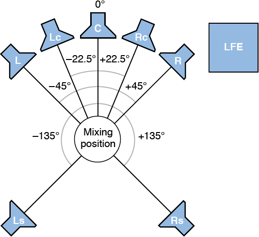 Figure. Illustration of 7.1 (SDDS) surround format.