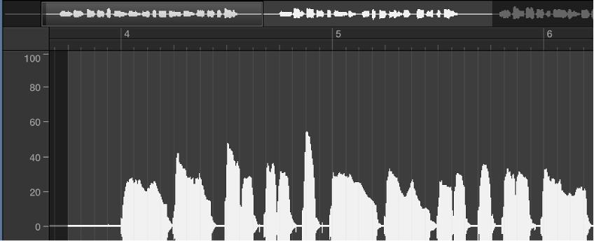 Figure. Sample Editor waveform display in absolute display mode.