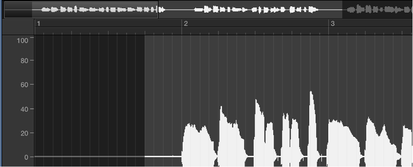 Figure. Sample Editor waveform display in relative display mode.