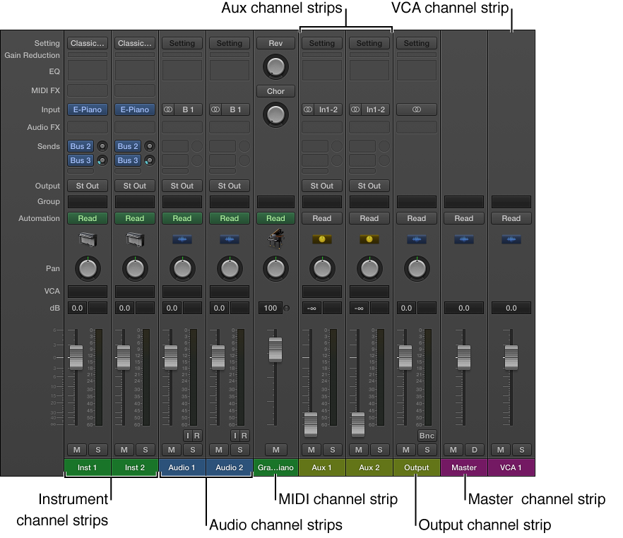 Figure. Channel strip types in the Mixer.