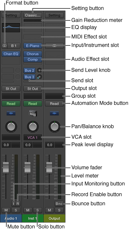 Figure. Channel strip controls in the Mixer.