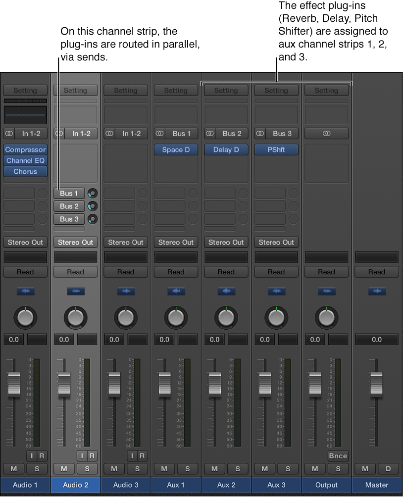 Figure. Channel strip with three effect plug-ins routed in parallel, via sends.