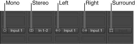 Figure. Mono, Stereo, Left, Right, and Surround input format buttons on channel strips.