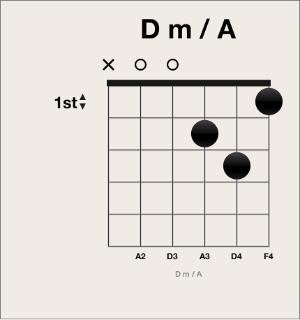 Figure. Black fingering dot on chord grid.
