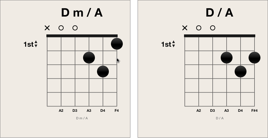 Figure. Moving black fingering dot on chord grid.