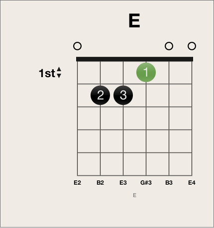 Figure. Selected fingering dot on chord grid.