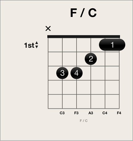 Figure. Muted string on chord grid.