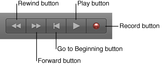 Figure. The basic transport buttons: Rewind, Forward, Stop, Play, and Record.