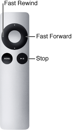 Figure. Illustration of Apple Remote long click key assignments.