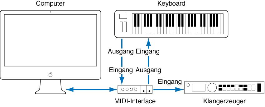 Abbildung. Verkabelung zwischen MIDI-Out- und MIDI-In-Anschlüssen am MIDI-Keyboard und MIDI-In- und MIDI-Out-Anschlüssen am MIDI-Interface