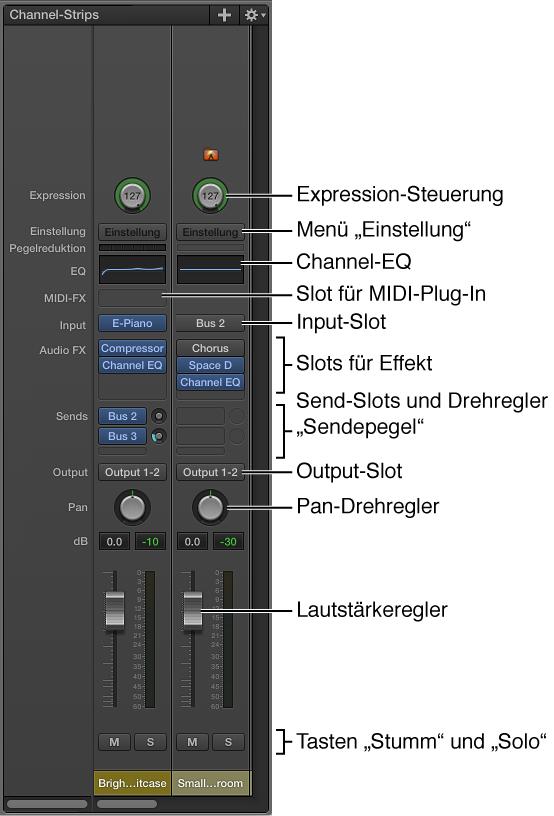 Abbildung. Funktionen und Steuerungen eines Channel-Strips in MainStage