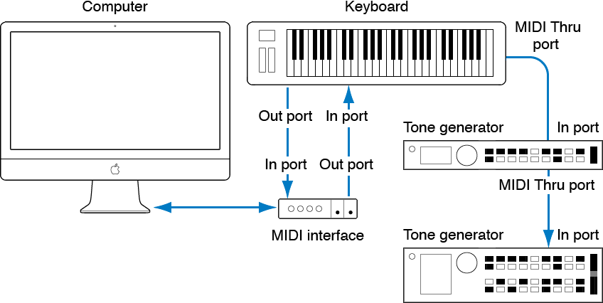 Figure. Illustration showing cabling between MIDI keyboard and MIDI interface, and cabling between MIDI keyboard and second/third tone generators.