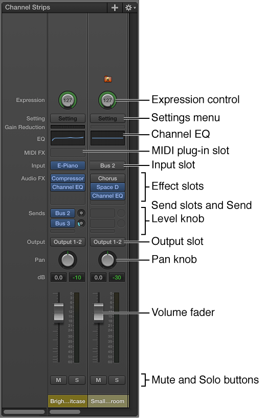 Figure. The features and controls of a MainStage channel strip.