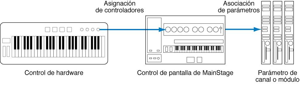 Ilustración. Diagrama de flujo donde se muestra la conexión entre controles de hardware, controles de pantalla y parámetros de módulo.