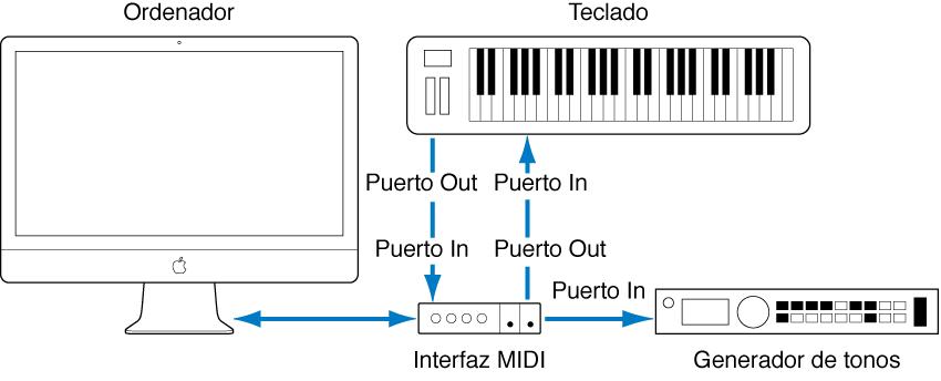 Ilustración. Ilustración del cableado entre el puerto MIDI Out/MIDI In del teclado MIDI y el puerto MIDI In/MIDI Out de la interfaz MIDI.