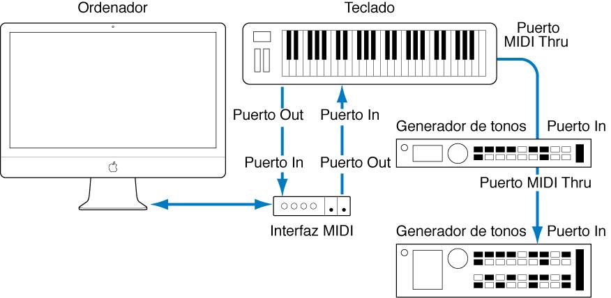 Ilustración. Ilustración del cableado entre el teclado MIDI y la interfaz MIDI, y el cableado entre el teclado MIDI y el segundo/tercer generadores de tono.