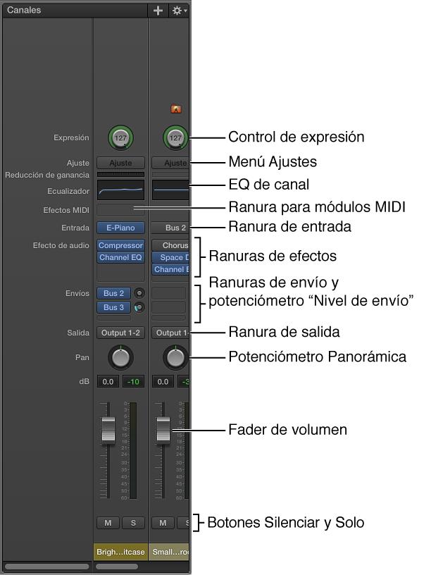 Ilustración. Las funciones y los controles de un canal de MainStage.