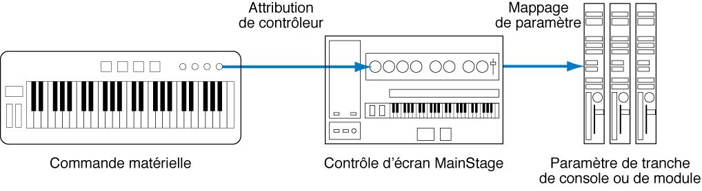 Figure. Diagramme illustrant la connexion entre des commandes matérielles, des contrôles d'écran et des paramètres de module.