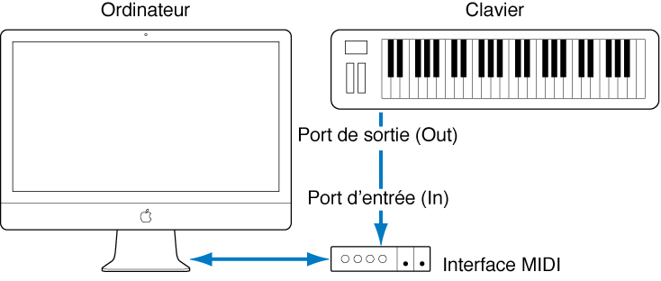 Figure. Illustration montrant le câblage entre le port de sortie MIDI Out du clavier MIDI et le port d'entrée MIDI In de l'interface MIDI