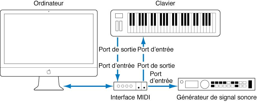 Figure. Illustration montrant le câblage entre le port d'entrée/de sortie MIDI In/Out du clavier MIDI et le port d'entrée/de sortie MIDI In/Out de l'interface MIDI