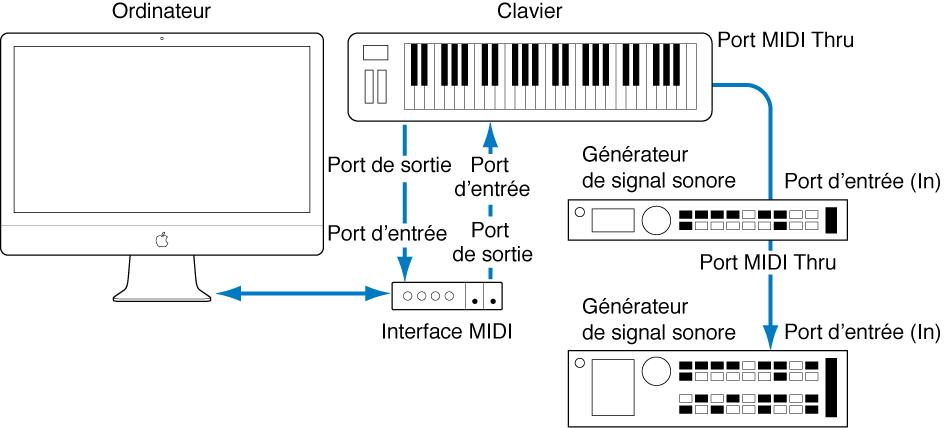 Figure. Illustration montrant le câblage entre le clavier MIDI et l'interface MIDI, ainsi qu'entre le clavier MIDI et les deuxième/troisième générateurs de sons