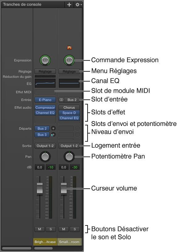 Figure. Fonctions et commandes d'une tranche de console de MainStage.