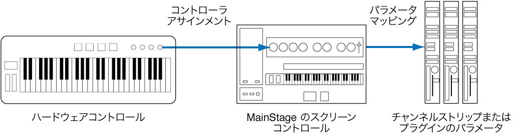 図。 ハードウェアコントロール、スクリーンコントロール、およびプラグインパラメータの接続の流れ。