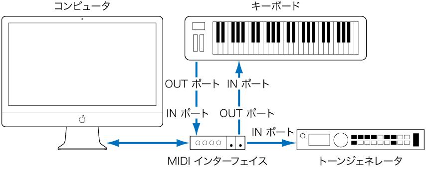 図。 MIDI キーボードの MIDI OUT ポートと MIDI インターフェイスの MIDI IN ポート、および MIDI キーボードの MIDI IN ポートと MIDI インターフェイスの MIDI OUT ポートをケーブルで接続した図。