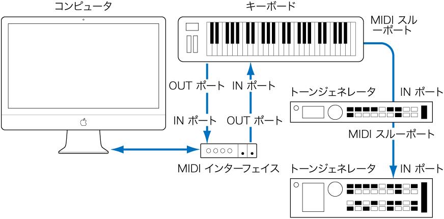 図。 MIDI キーボードと MIDI インターフェイス、および MIDI キーボードと 2 台目/3 台目のトーンジェネレータをケーブルで接続した図。