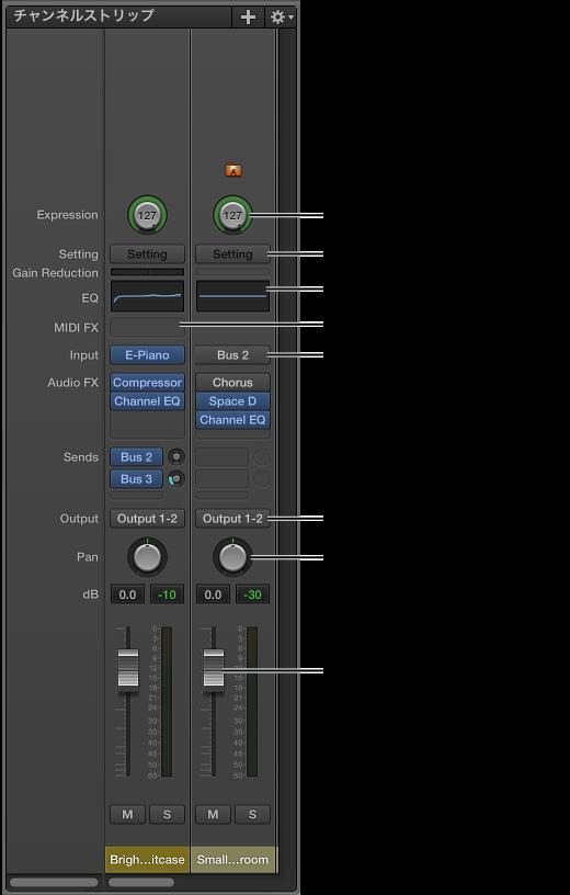 図。 「MainStage」のチャンネルストリップの機能とコントロール。