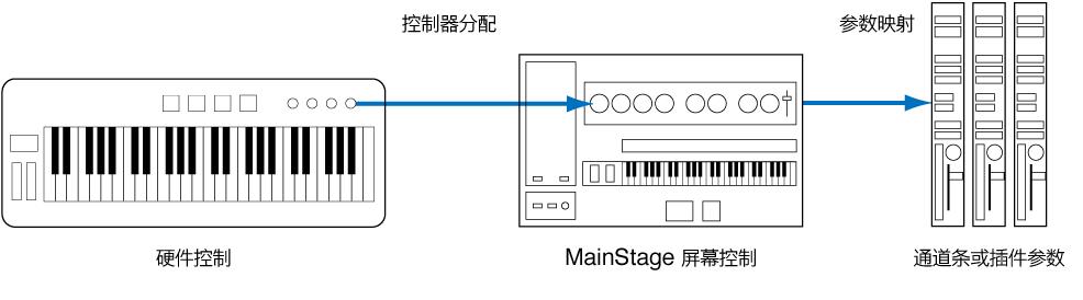 图。 显示硬件控制、屏幕控制和插件参数之间连接的流程图。