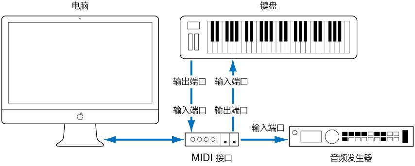 图。 MIDI 键盘的 MIDI 输出/ MIDI 输入端口和 MIDI  接口的 MIDI 输入/ MIDI 输出端口间的电缆连接。