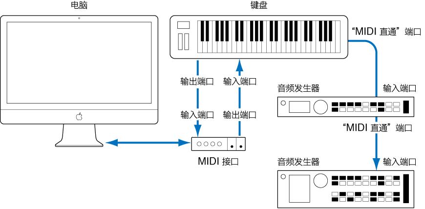 图。 MIDI 键盘和 MIDI 接口之间的电缆连接,以及 MIDI 键盘和第二个/第三个音频发生器间的电缆连接。