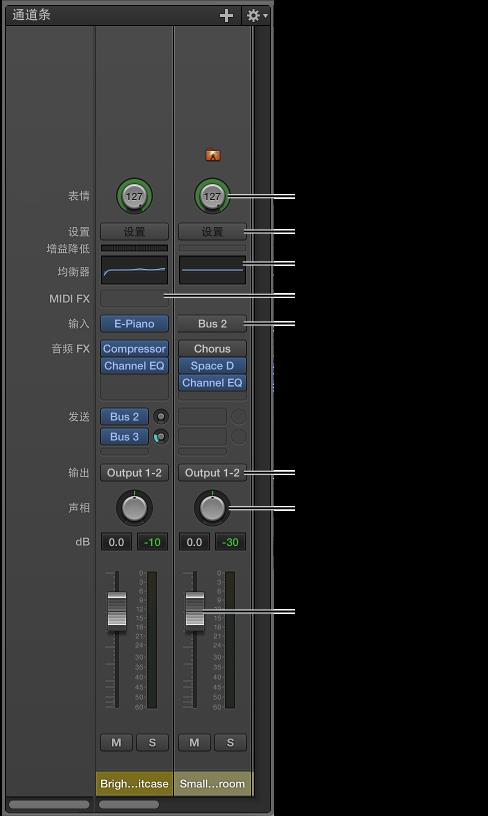 图。 MainStage 通道条的功能和控制。